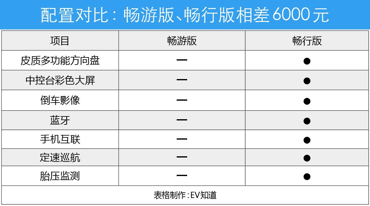 首推畅行版 奇瑞瑞虎3xe 480购车手册