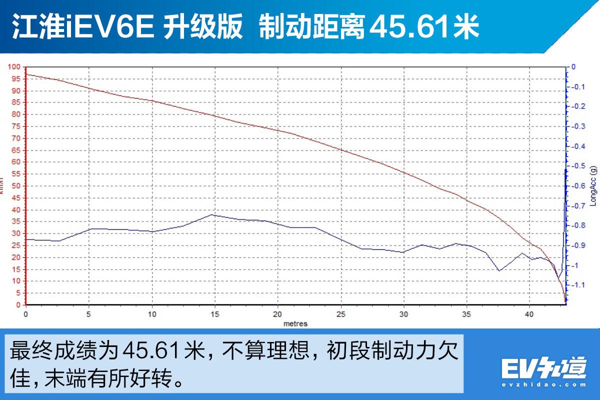 我还是更喜欢它的价格 测江淮iev6e升级版