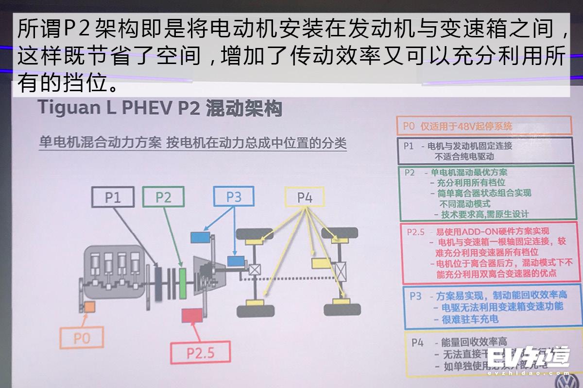 平台通用化思想的延续 大众汽车PHEV技术解读