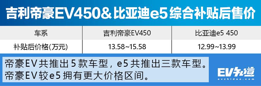 续航400补贴后15万 吉利帝豪EV和比亚迪e5谁更值