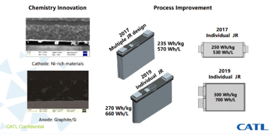 宁德时代明年推NCM811电池 能量密度280kWh/kg