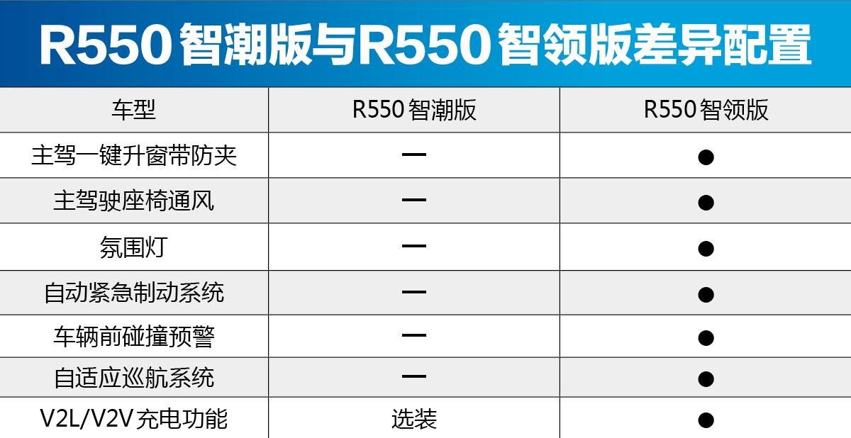 首推R500智风版 北汽新能源EU5购车手册