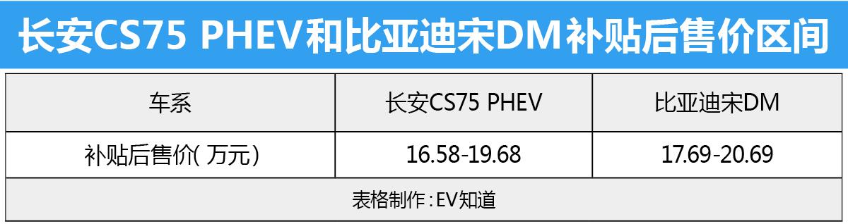 要性能还是性价比 CS75 PHEV和宋DM怎么选?