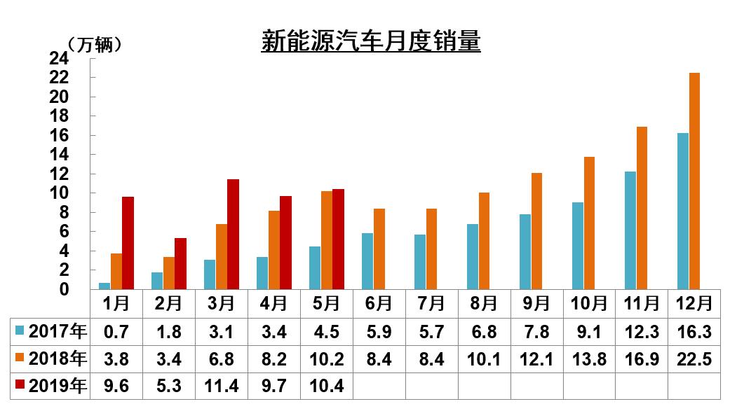 中汽协发布5月产销数据 燃料电池汽车大幅增长