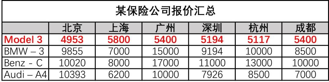 全国门店保持一致 特斯拉公布维修保养项目价格表
