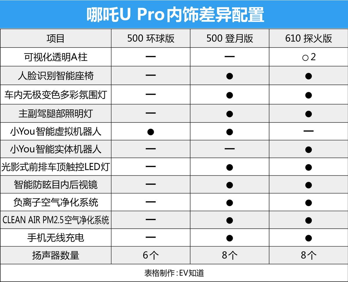 多方位全面升級 哪吒U Pro配置解析