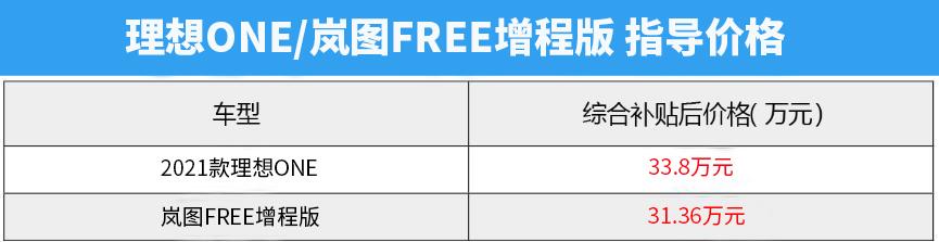 自主品牌增程式对决!岚图FREE VS 理想ONE,谁是增程标杆?