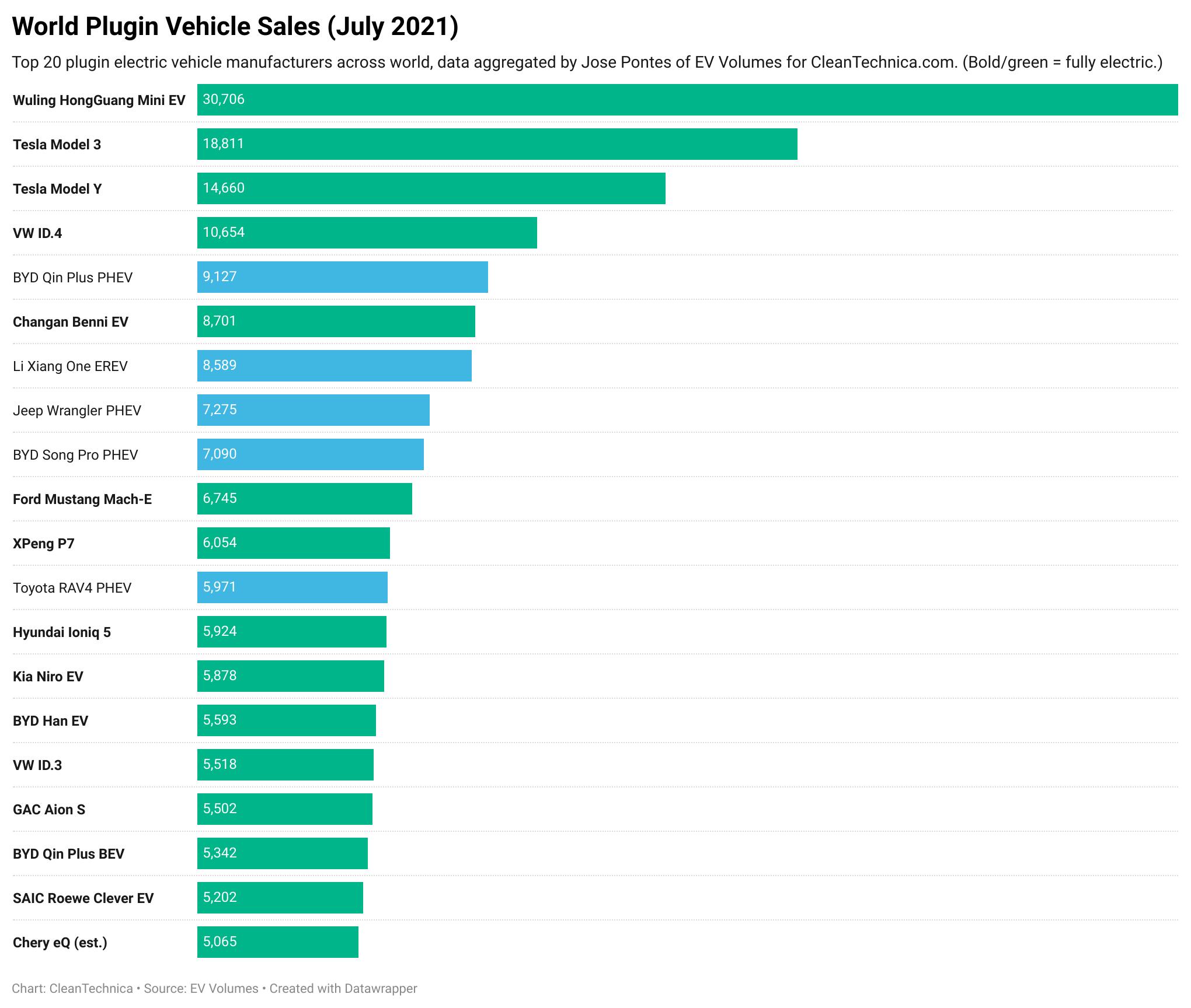 超越特斯拉 比亚迪重返全球新能源单月品牌销量榜首