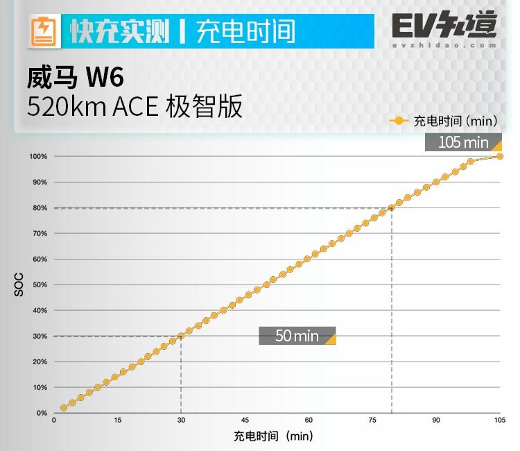 """E-TEST丨""""智能牌""""成功打出,續航充電能否再添驚喜?威馬W6實測"""