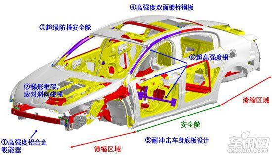 车身结构透视图以