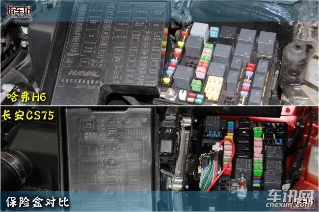 保险盒标示   哈弗h6和长安cs75发动机舱内保险盒