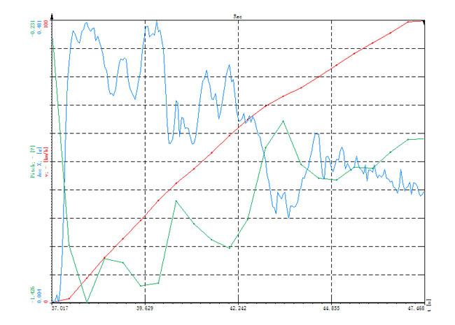 动力表现不俗/制动需优化 荣威RX5动态测试