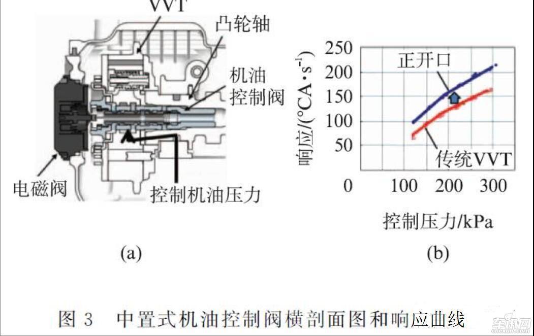 1.3 燃油供给系统 原D-4S燃油喷射系统只在部分旧款发动机上使用,而新款发动机全系列全部采用专门开发的第4代新D-4S燃油喷射系统。 采用可变压力燃油供给系统来提高燃油经济性,该系统的配置如图4所示。与常规恒压系统不同,新系统将燃油压力控制在最优水平,以降低输油泵的功耗。