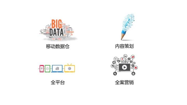 车讯互联强势打造大数据整合营销服务