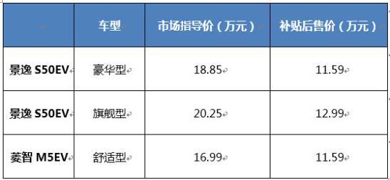 东风风行新能源升档提速    两款EV车型广州车展发布-图1