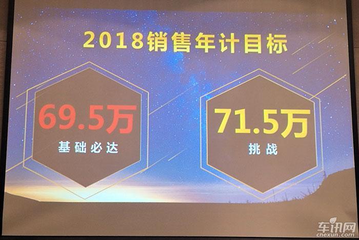 一汽丰田2018年销售目标71.5万辆 奕泽领衔