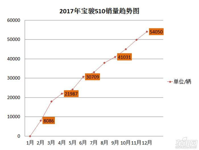 宝骏510迎开年红 2018首月销量超58000台