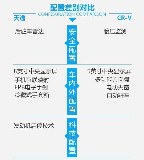 天逸对比CR-V:法系网红VS日系科技宅
