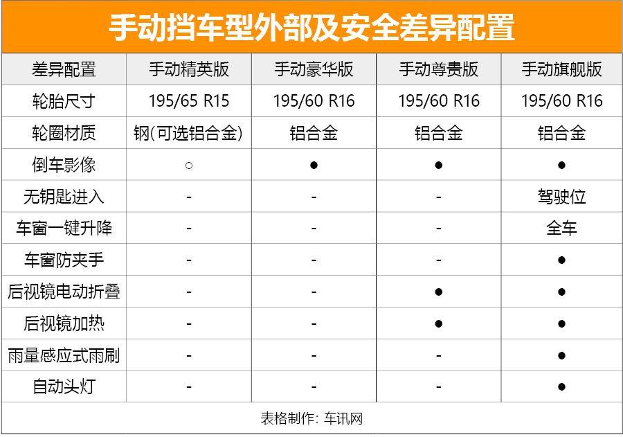推荐手动旗舰版 东南汽车A5翼舞购车手册