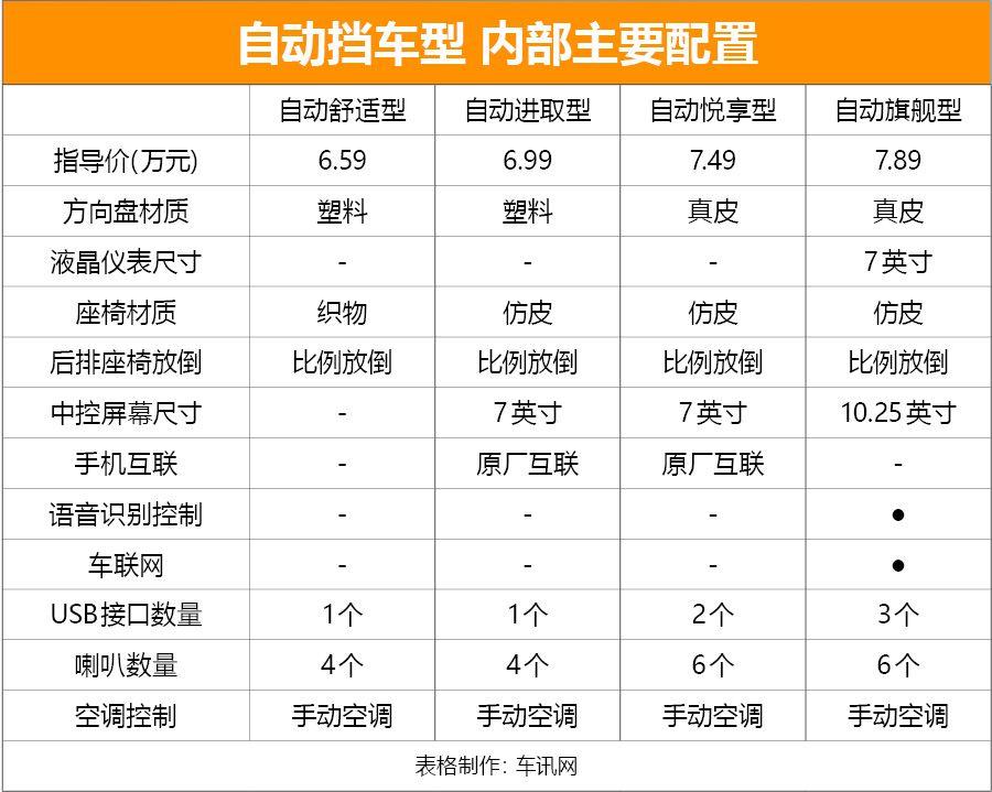 推荐手动悦享型 长安汽车新CS15购车手册