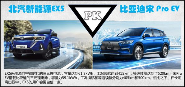 北汽新能源EX5、比亚迪宋Pro EV谁更值得买