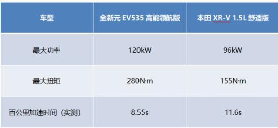 XR-V遇强敌 全新元EV成为A0级SUV驾趣担当-图3