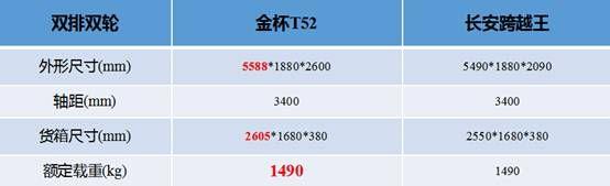 金杯T52 VS 长安跨越王——哪个省钱又省心?