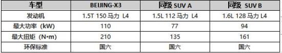 助力北汽自主逆势跑赢大盘 BEIJING-X3表现突出
