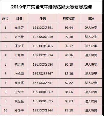 2019年广东省汽车营销&维修技能大赛决赛入围名单公布