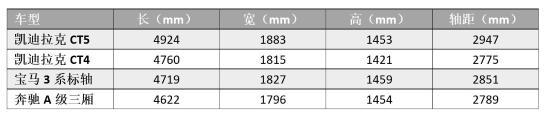 凱迪拉克暗中發力了,CT4將于一季度上市,慌的可不止是BBA