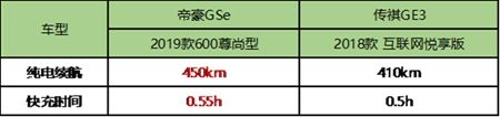 实力碾压传祺GE3 10-15万预算买帝豪GSe就妥了!