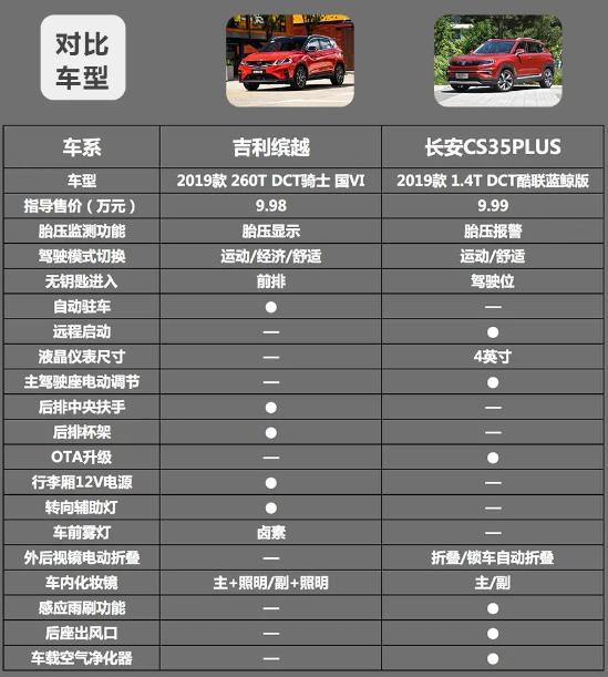 10万元热门自主SUV对比,吉宇通公交车-利缤越和长安CS35PLUS买谁更划算?