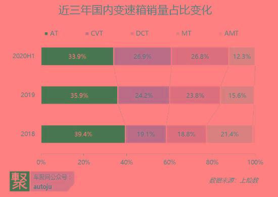 任我明说:AT vs DCT,谁能统治中国市场的下一个十年?