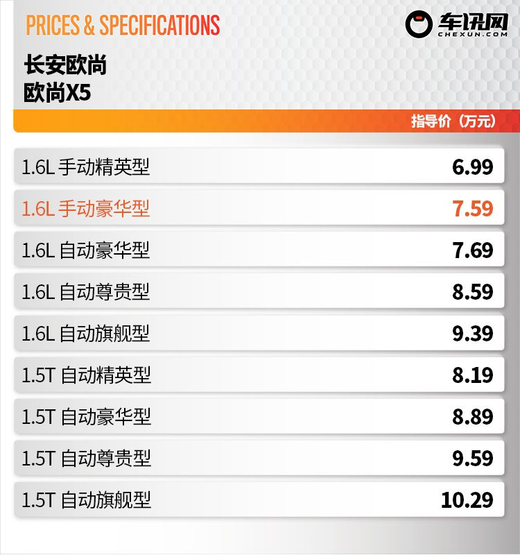 多一种选择,售价7.59万元,长安欧尚X5新增手动豪华型上市