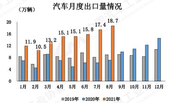 中汽協:8月汽車產銷進一步下探,預計全年市場或低于預期